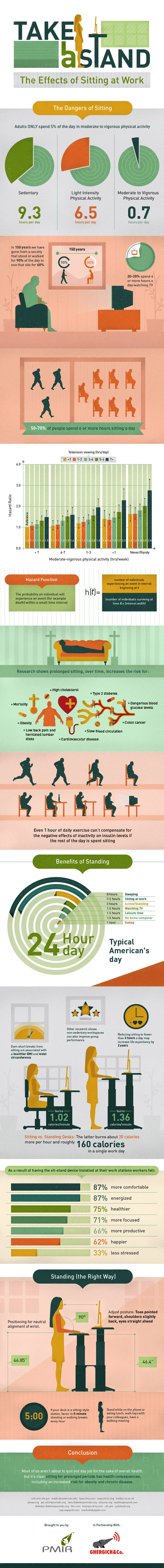 Benefits of Standing at Your Desk all Day by PainInjuryRelief - Adjustable Surfaces